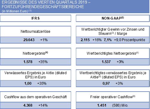 Ergebnisse des vierten Quartals als 2019 - Fortzuführende Geschäftsbereiche