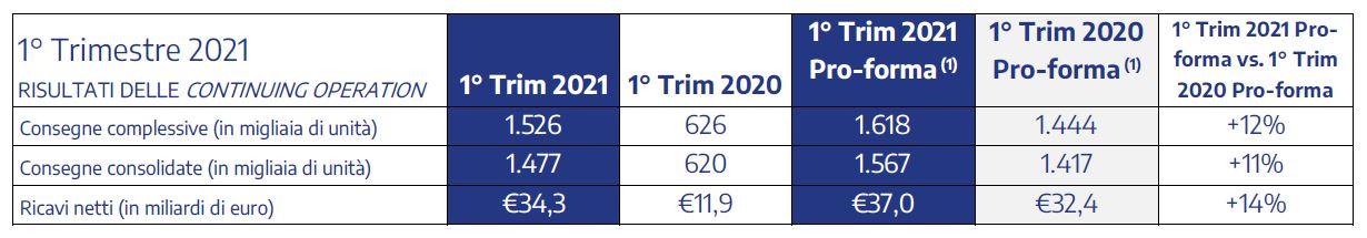 Stellantis: ricavi netti forti nel primo trimestre 2021 con tutte le Region in crescita
